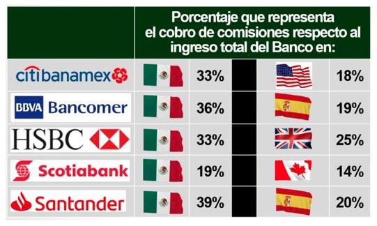 Comisiones bancarias-Condusef