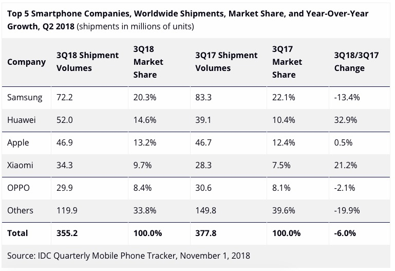Huawei-Apple-Samsung-IDC