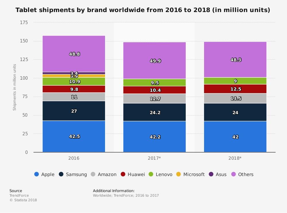 Distribuición de tablets por marca-TrendsForce-Statista