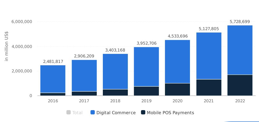 Evolución y proyección de los pagos digitales entre 2016 y 2022 según sea comercio digital o Mobile POS Payment. Statista.