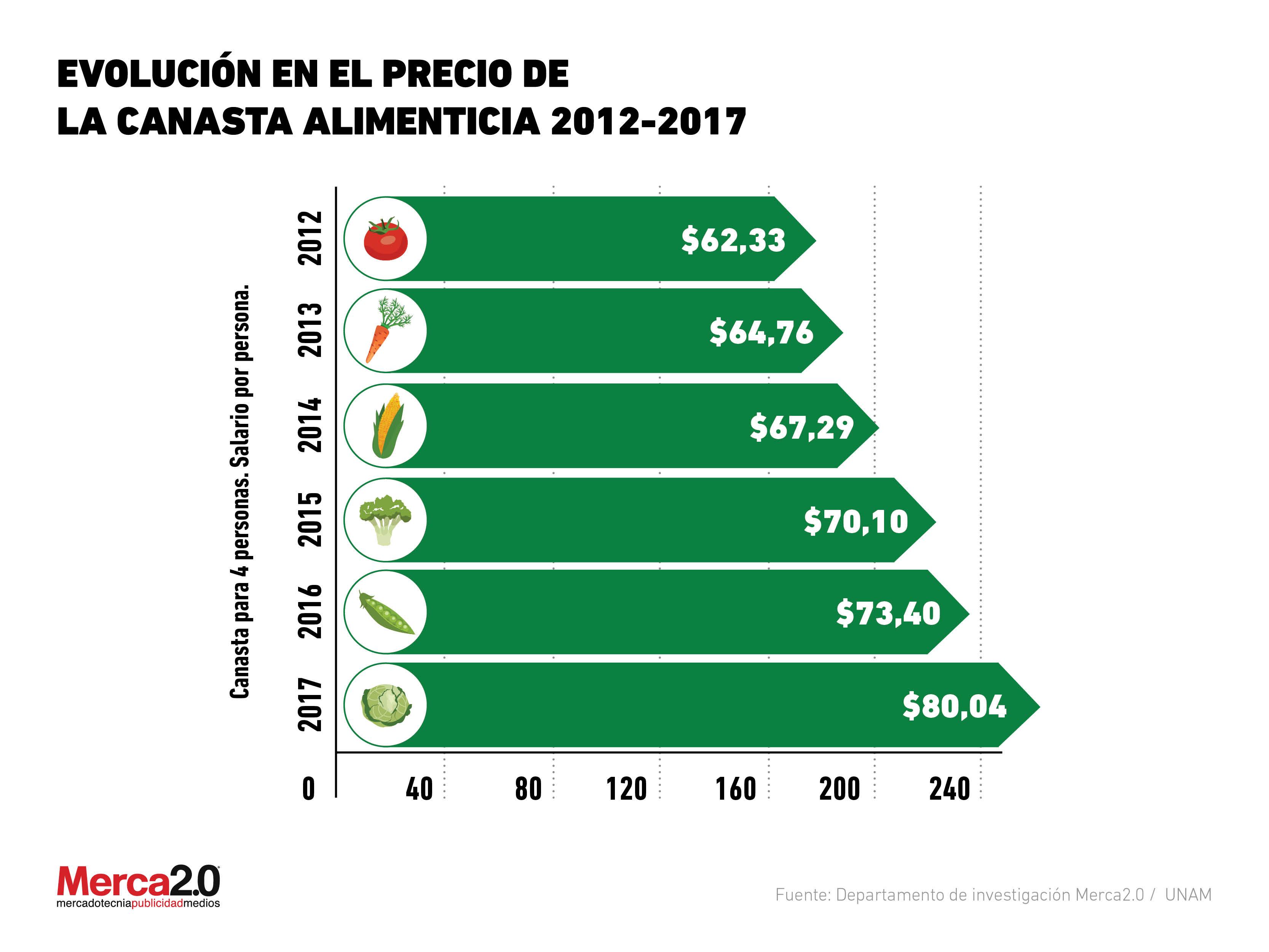 Gráfica del Día: Salario mínimo y precio de la canasta alimenticia recomendable