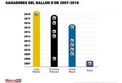 Ballon D'Or 2007-2018