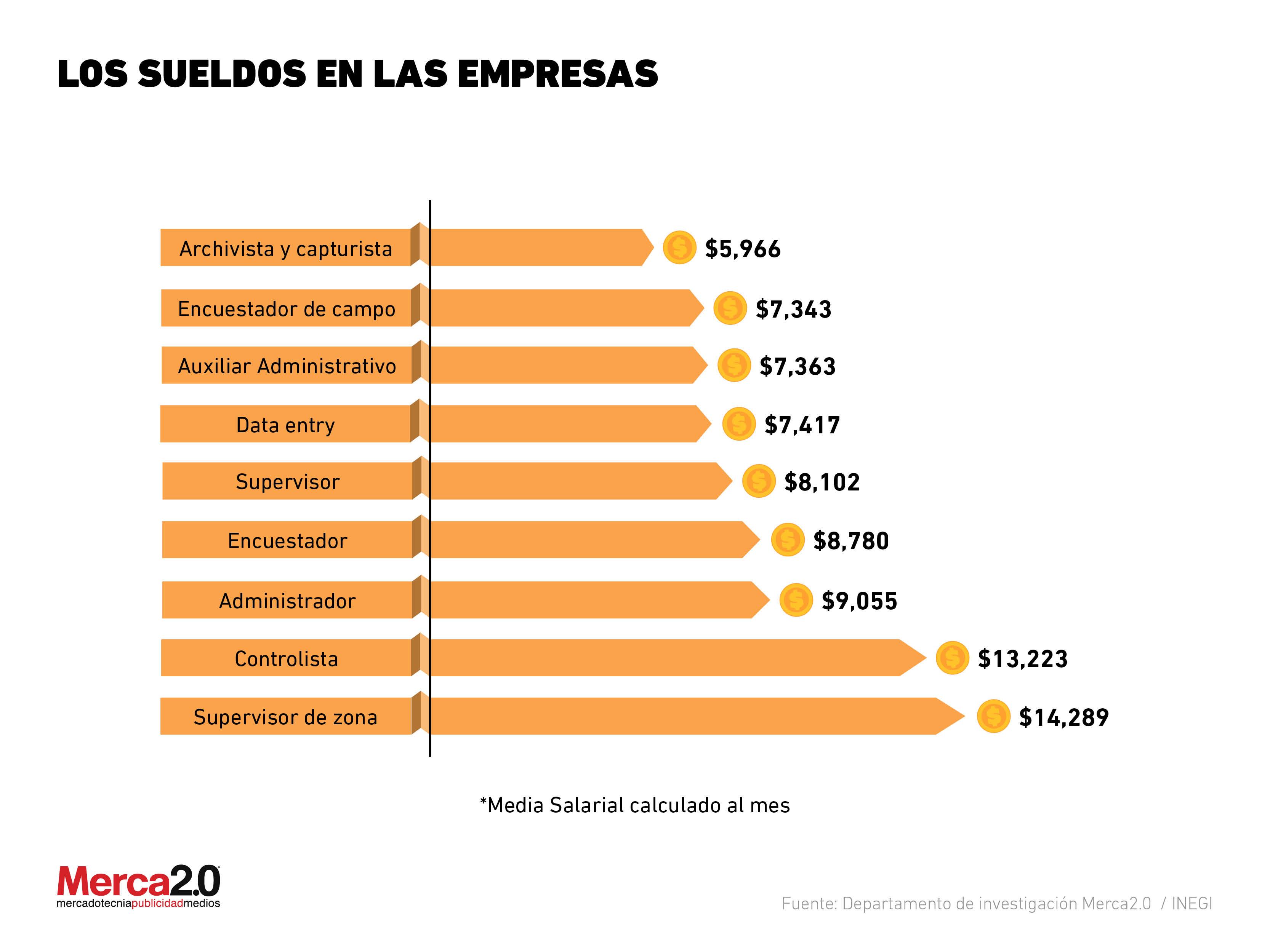Los sueldos en las empresas durante 2018