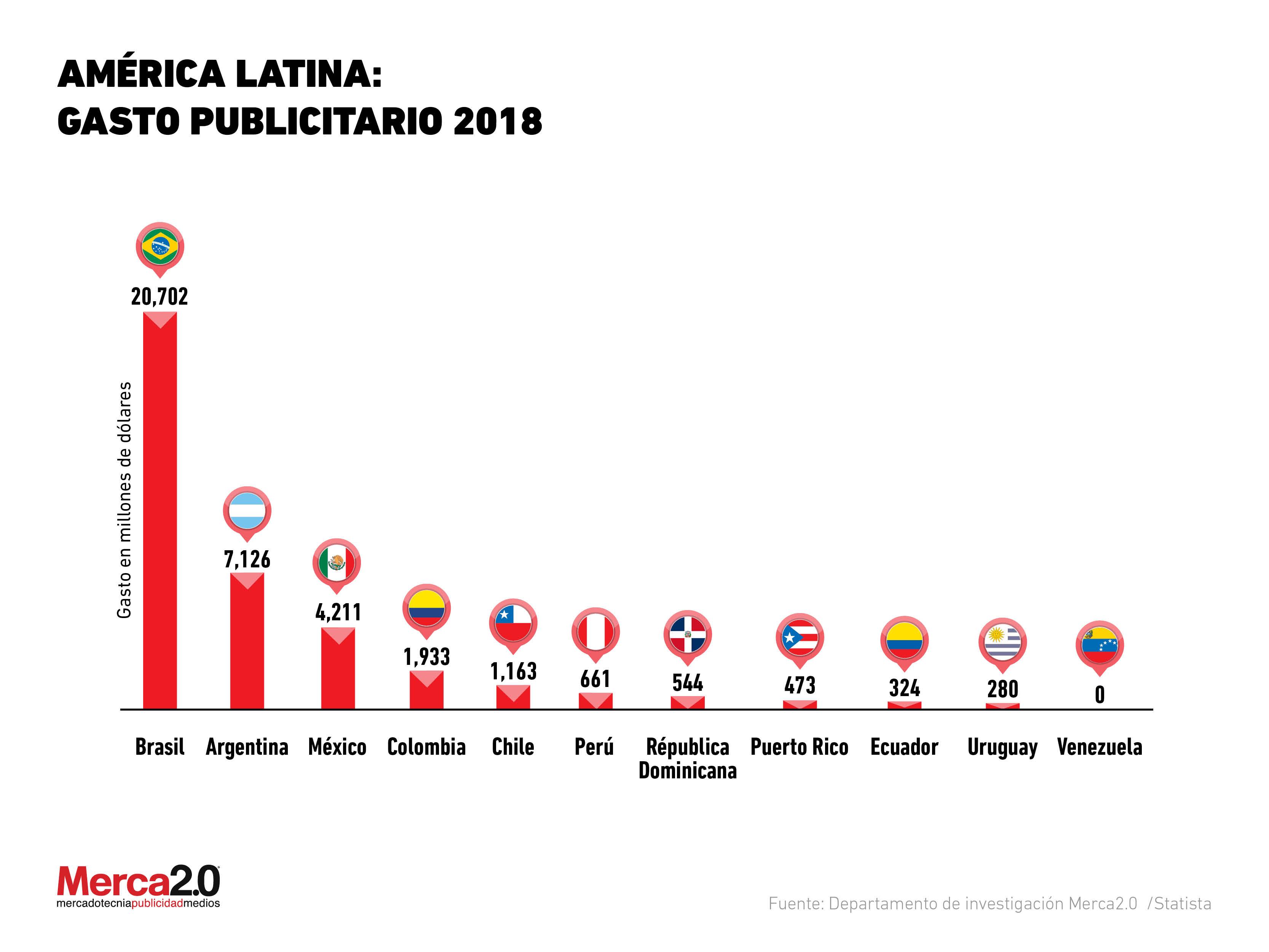 Gasto en publicidad de América Latina 2018
