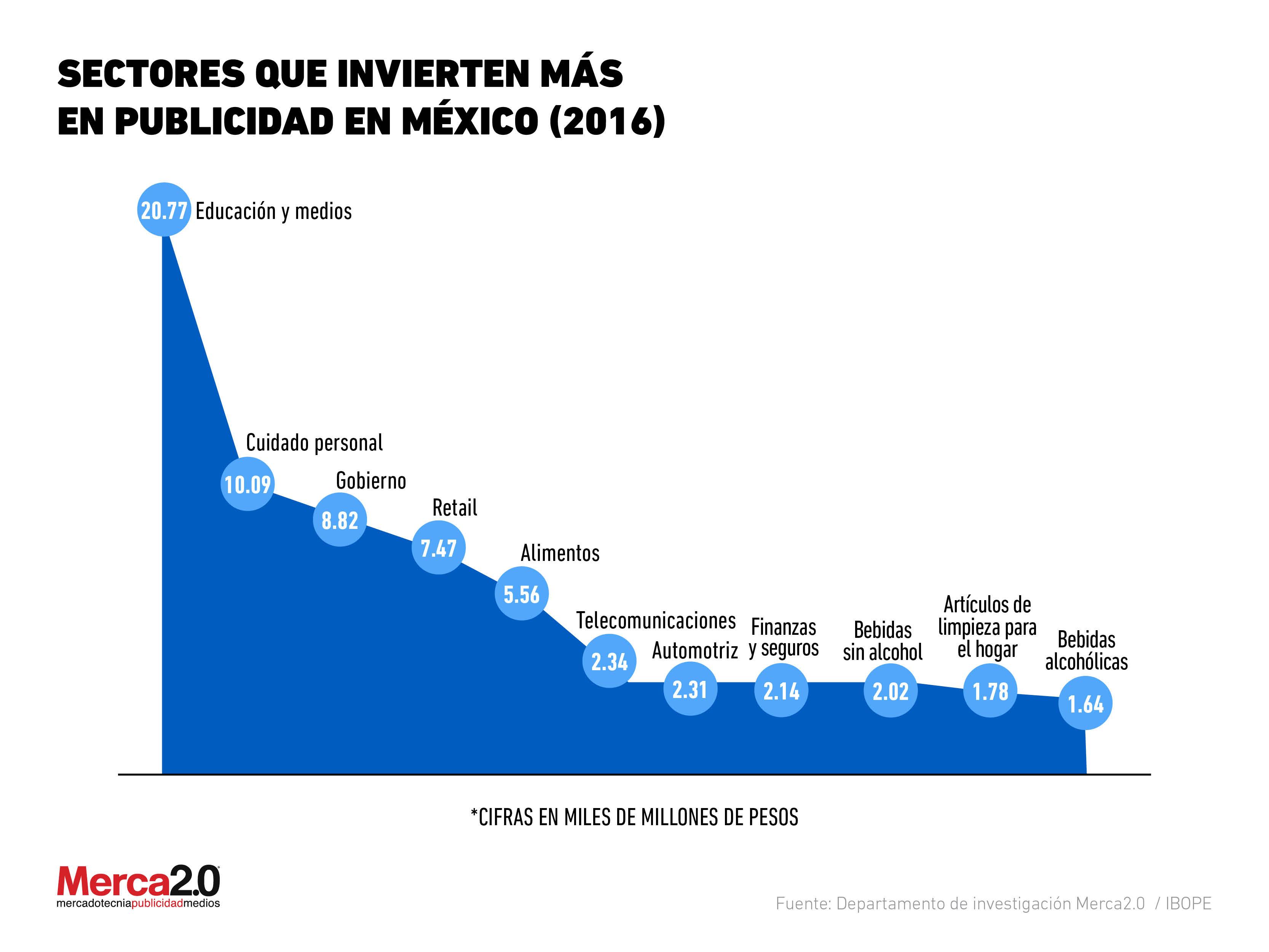 ¿Qué sectores han gastado más en publicidad en México?