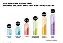 Sueldos en mercadotecnia y publicidad en México 2018