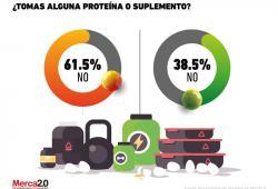 ¿Qué tan populares son los suplementos alimenticios y proteínas?