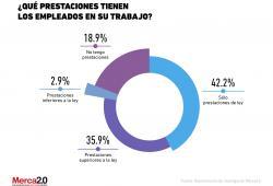 Las prestaciones laborales de los trabajadores en México