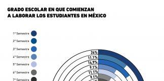 Grado escolar en que comienzan a laborar los estudiantes en México