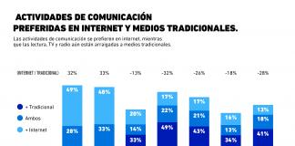 ¿Qué actividades prefieren los consumidores en internet y en medios tradicionales?