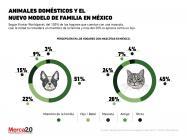 ¿Cómo consideran los mexicanos a las mascotas?