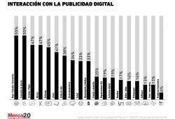 Gráfica del día: Publicidad digital
