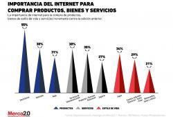 Importancia de Internet para comprar productos y servicios