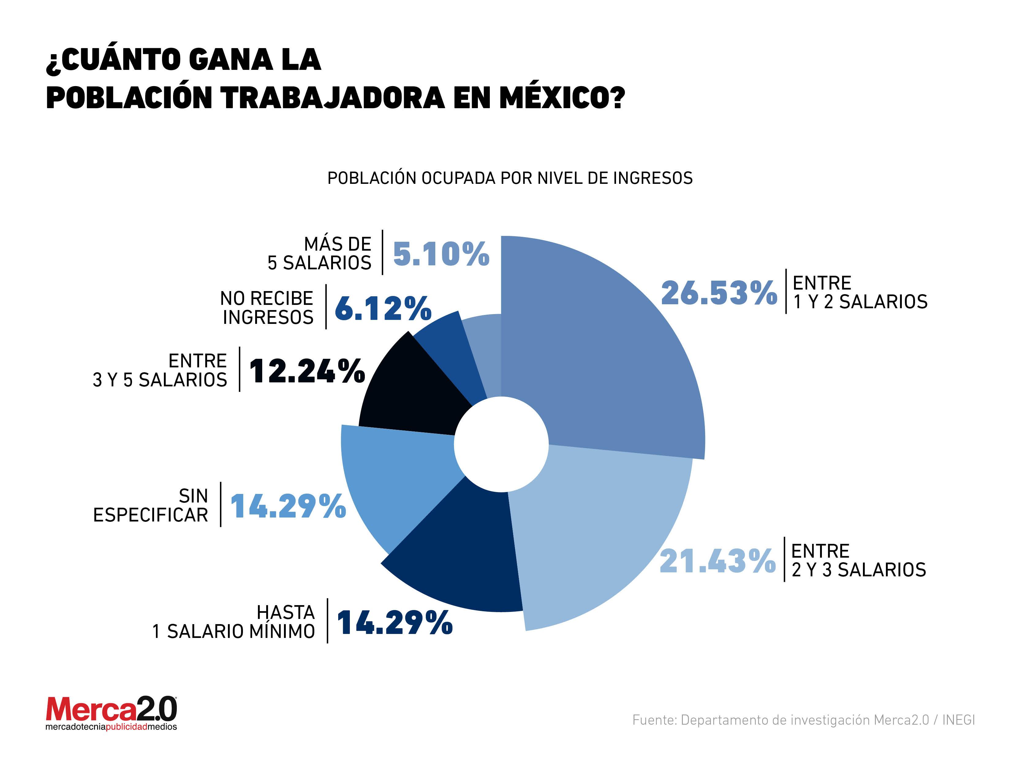 Salario mínimo en México: ¿Cuánto ganan los trabajadores?