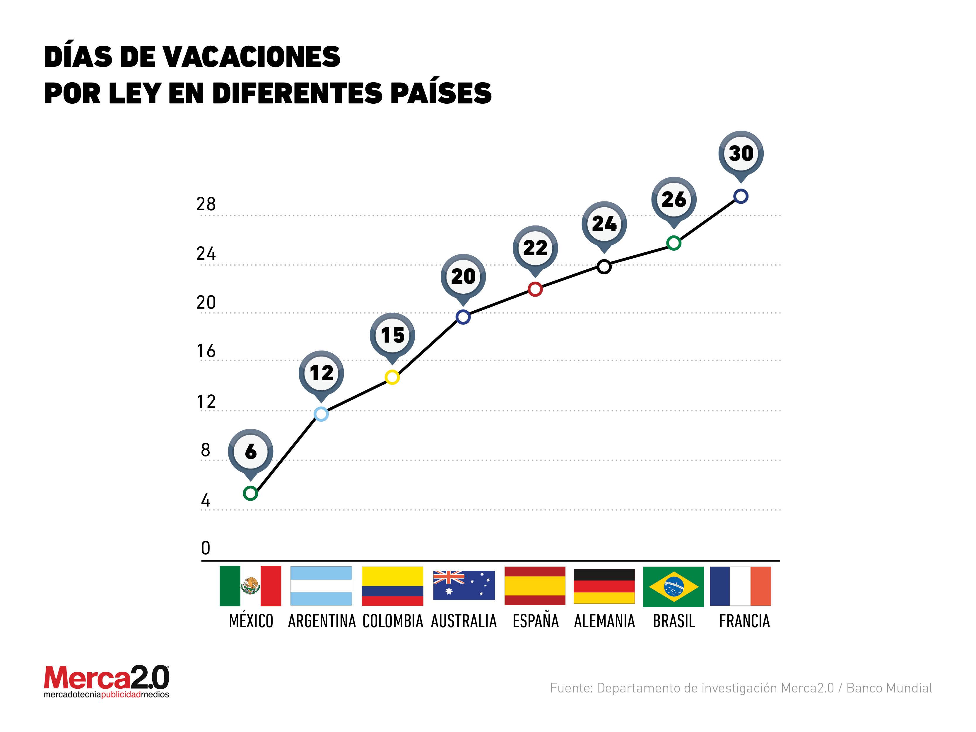 Tiempo de vacaciones pagadas por las empresas en diferentes países del mundo
