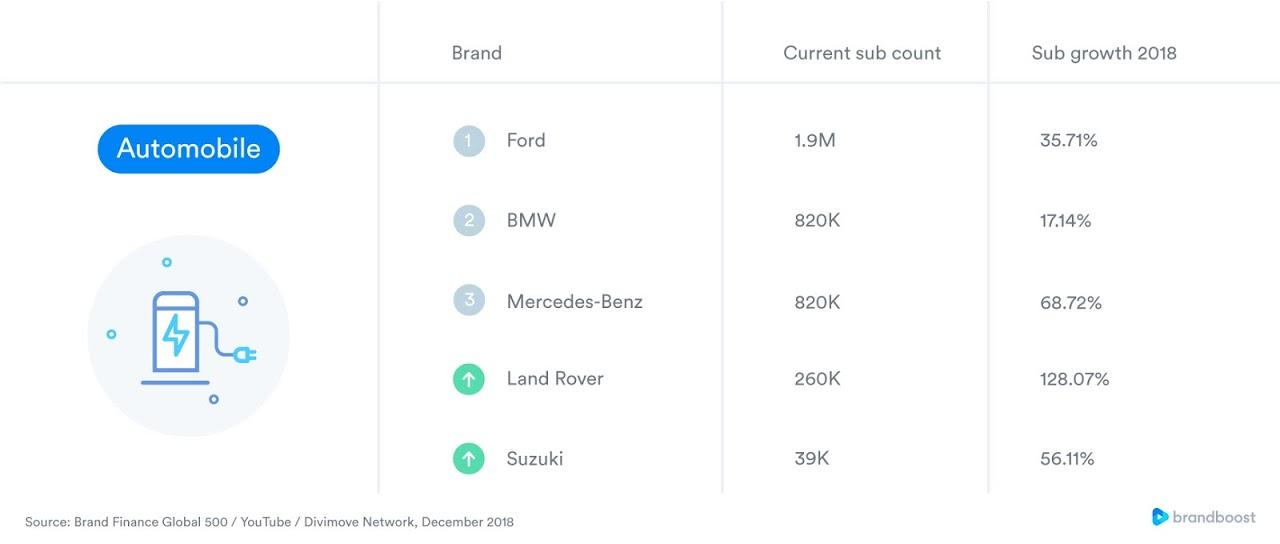 Estas fueron las marcas más populares en Youtube durante 2018   Revista Merca2.0