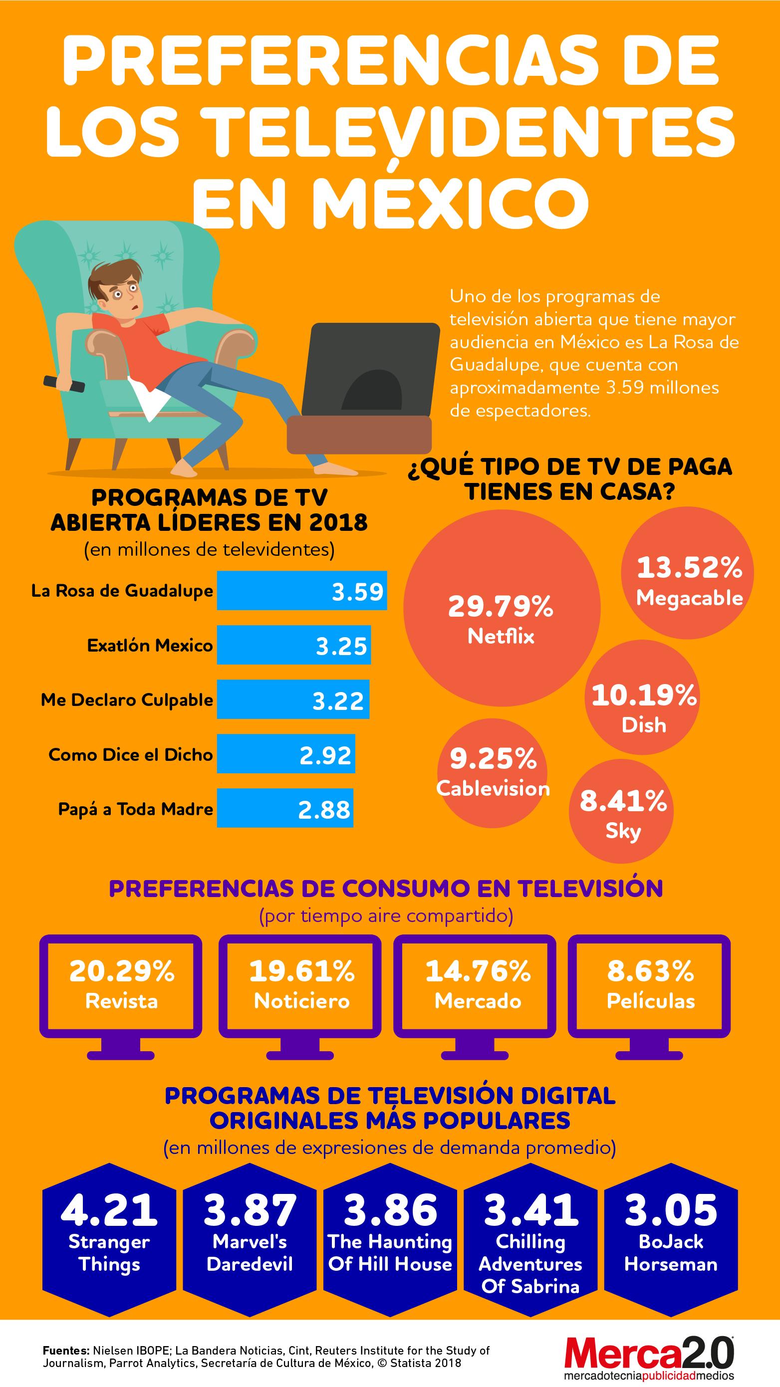 Qué ocurrió con la TV abierta en México durante 2018
