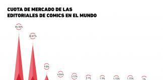 Cuota de mercado de las editoriales de comics en el mundo