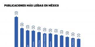 Gráfica del Día: Publicaciones más leídas en México