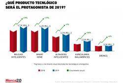 ¿Quién será el protagonista tecnológico del 2019?