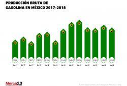 Gráfica del día: Producción bruta de gasolina en México 2017-2018