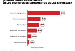 Así es el sueldo de los becarios en las empresas