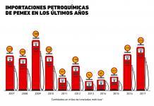 ¿Cómo han sido las importaciones de Pemex en los últimos años?