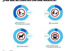Gráfica del Día: Razones por las que las personas no tienen mascotas