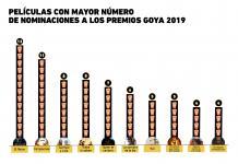 ¿Quién lidera las nominaciones a los premios Goya 2019?
