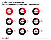 ¿Cuál es la plataforma de streaming favorita del consumidor mexicano?