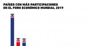 Gráfica del Día. Foro económico mundial 2019