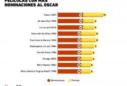 ¿Cuáles han sido las películas con más nominaciones en los Oscar