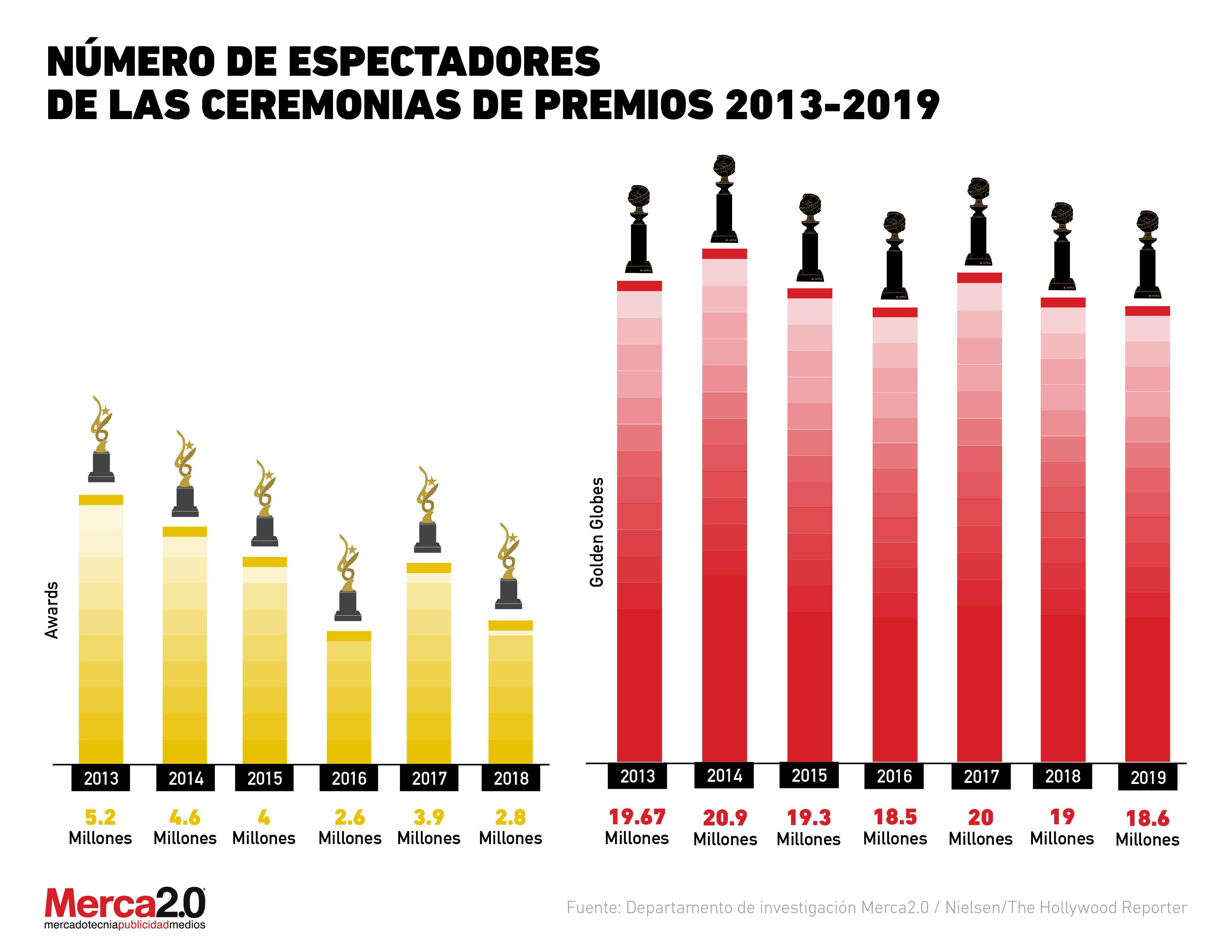 Gráfica del día: Así ha cambiado el número de espectadores de las Ceremonias de Premios 2013-2019