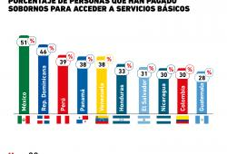 Corrupción: ¿Cuántas personas acuden a los sobornos para pagar servicios básicos en México?