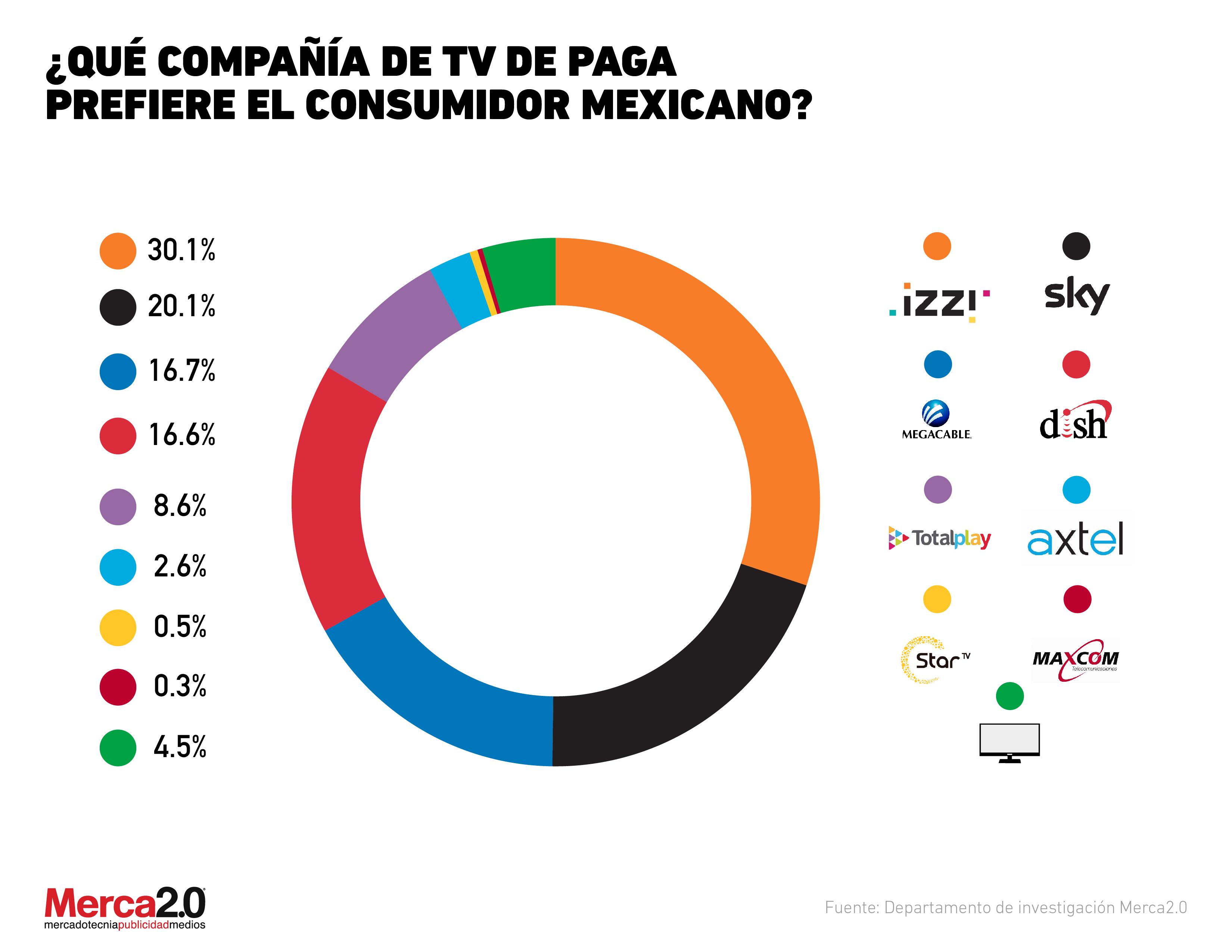 ¿Cuál es el servicio de TV de paga preferido del consumidor mexicano?