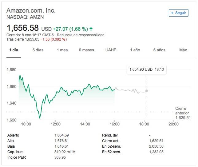 Amazon-Valor bursátil-Google Finance