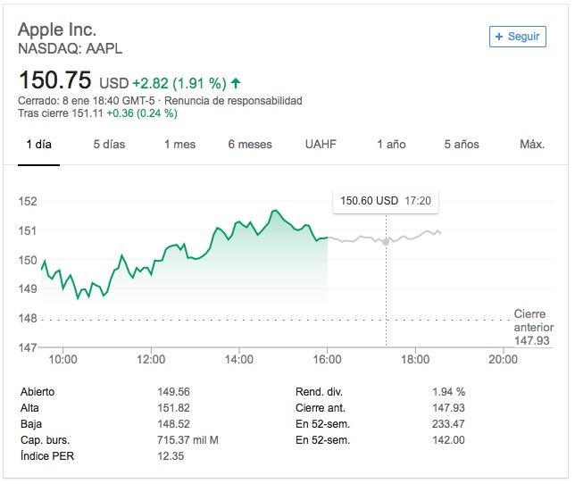 Apple-Valor bursátil-Google Finance