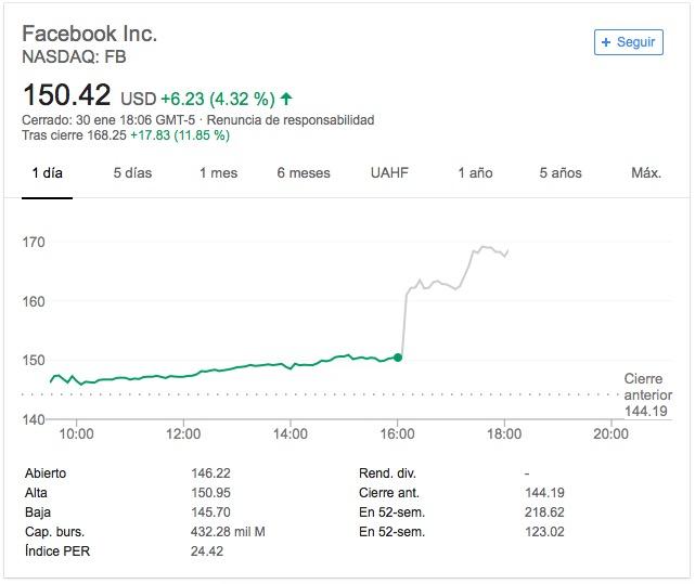 Facebook, ¿15 años y no madura?