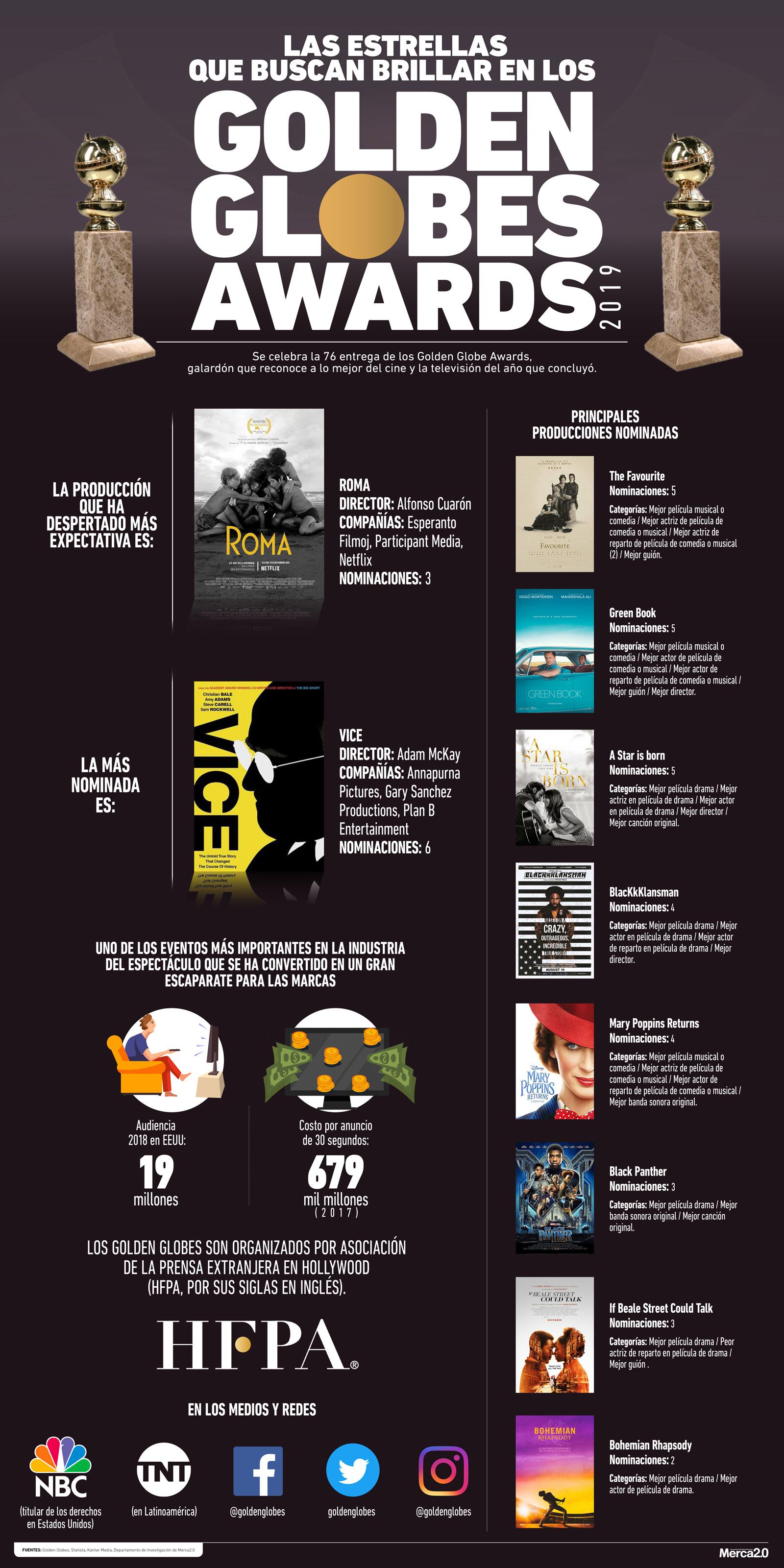Infografía_Golden Globes 2019_OK