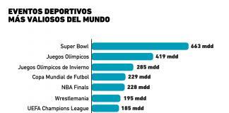 Gráfica del Día: eventos deportivos más importantes del mundo