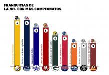 Las franquicias de la NFL con más Super Bowls ganados