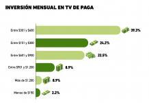 Gráfica del Día: Costo por el servicio de tv de paga