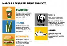 Gráfica del Día: Marcas a favor del medio ambiente