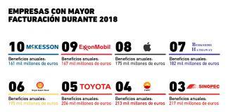 Las empresas con mayores beneficios durante 2018