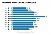 Audiencia de los Grammys 2008-2018