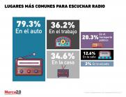 ¿Dónde se escucha la radio?