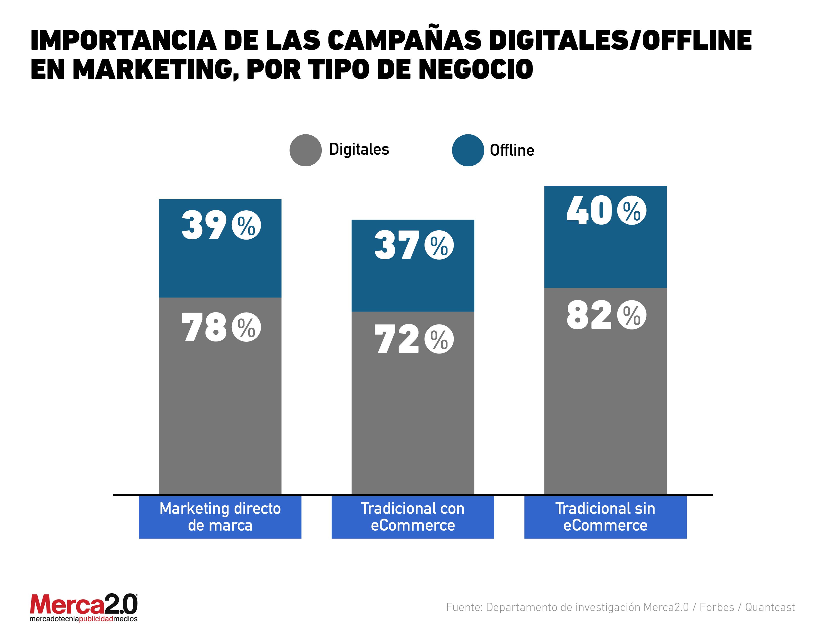 Gráfica del día Campañas offline/digital 2019