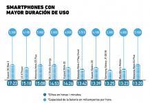 Baterías de smartphone: ¿Qué dispositivo tiene la mejor?