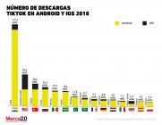 Gráfica del Día: descargas de TikTok en el mercado
