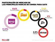 #DíaInternacionalDelGato: Las marcas de alimento para gatos que dominan el mercado